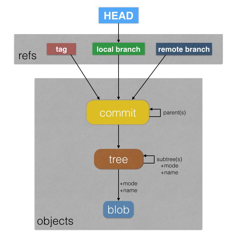 Git Object Model